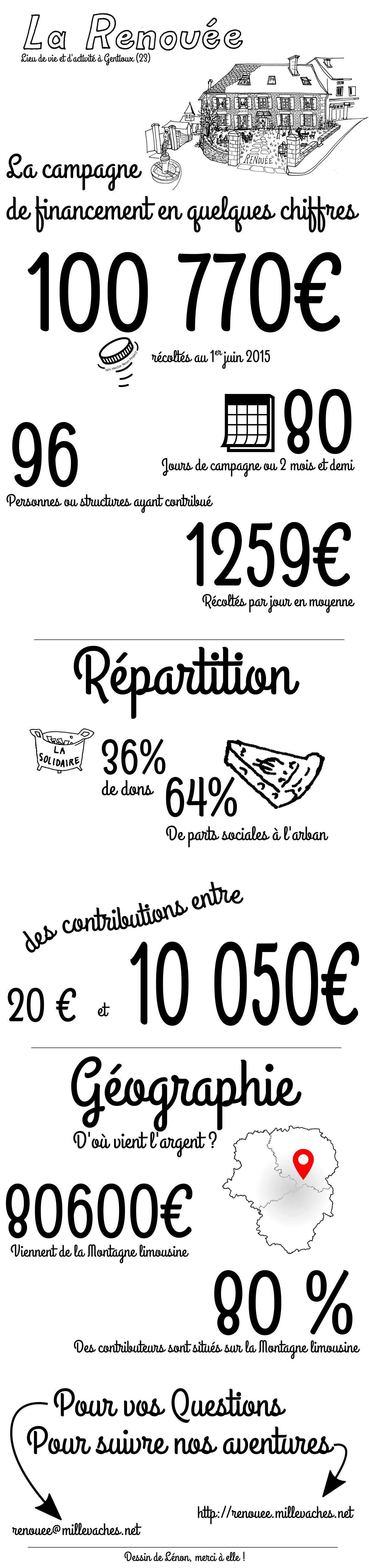 infographie_renouee